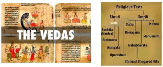 a summary of classifications of hindu scriptures shruti smriti and nyaya Shruti scriptures have been heard unlike the smriti scriptures which are remembered shruti scriptures are believed to be the record of the intuitive perception of vedic rishis of the divine smriti scriptures have human authors and are considered to be commentaries on the divine vedas.